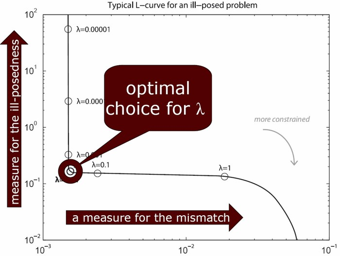 The L-curve method (in this case for Tikhonov, but similar for GMRes) for selecting the optimal value for the regularization parameter. This parameter determines the balance between the mismatch and the influence of ill-posedness, both of which should be as low as possible.