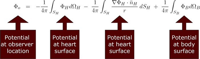 The potential at any location within the volume V is determined by the potentials at all other locations.