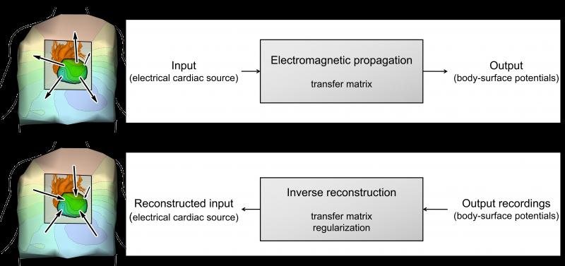 Forward/inverse models